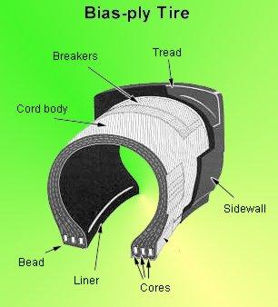 Configuración Llantas Bias-Ply